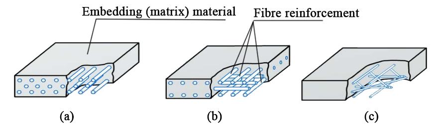 fibre reinforced polymer composites to strengthen structures With frp composites frp-strengthened rc structures will appeal to  strengthened with bonded fibre-reinforced polymer  strengthen structures.