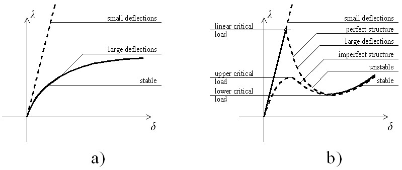 an important result is that the spherical shell has an increasing curve for forces fig 10a on the other hand